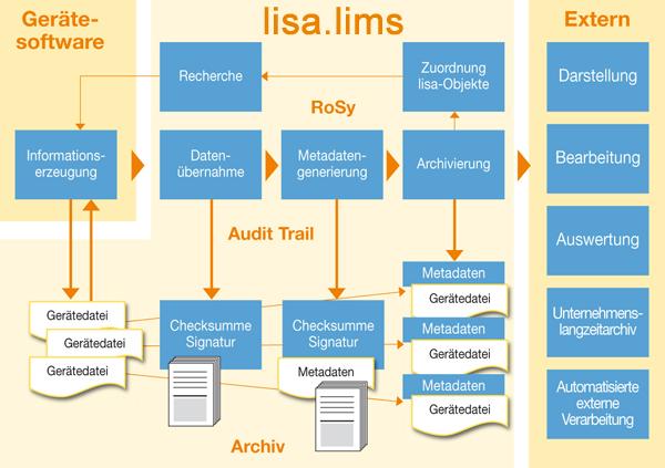 lisa.lims Rohdatenarchivierung