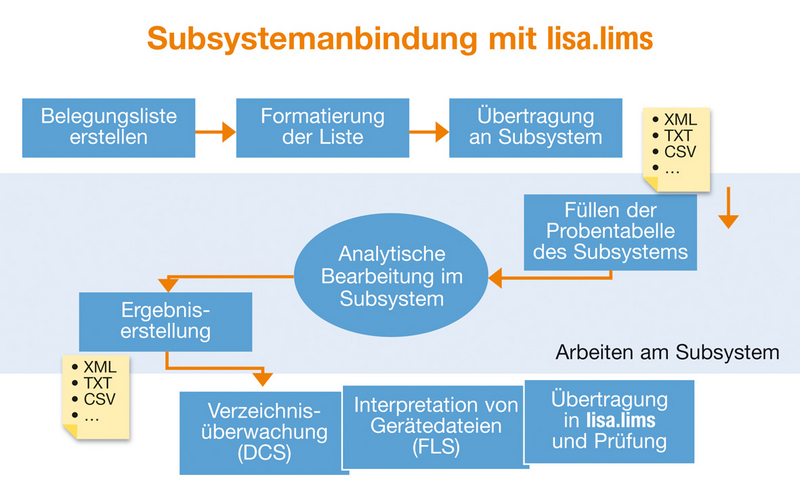 Subsystemanbindung mit lisa.lims